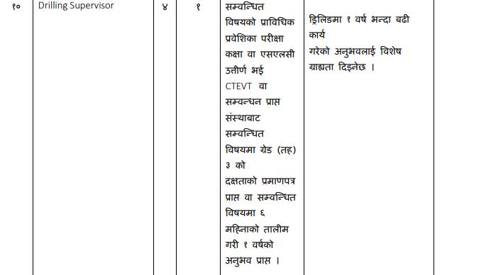 NEA Engineering Company Ltd - Recent Job Vacancy Nepal