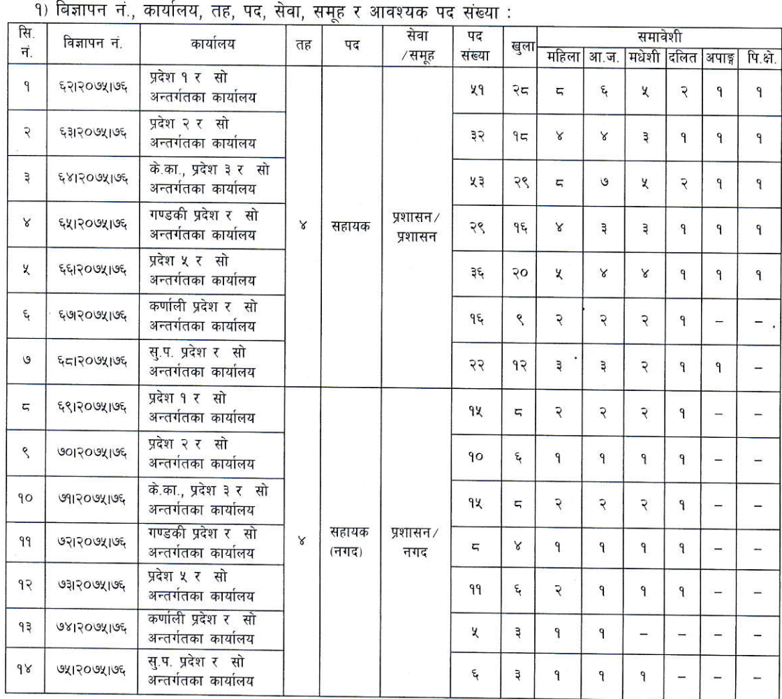 राष्ट्रिय वाणिज्य बैंकले माग्यो ३०९ जना सहायक +२ सकेकोले आवेदन दिन सक्ने