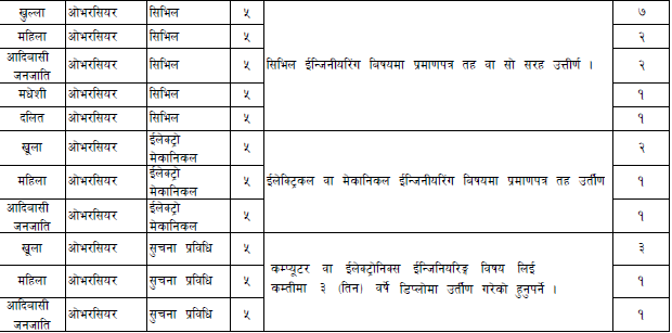 Kathmandu Upatyaka Khanepani Limited - Recent Job Vacancy Nepal